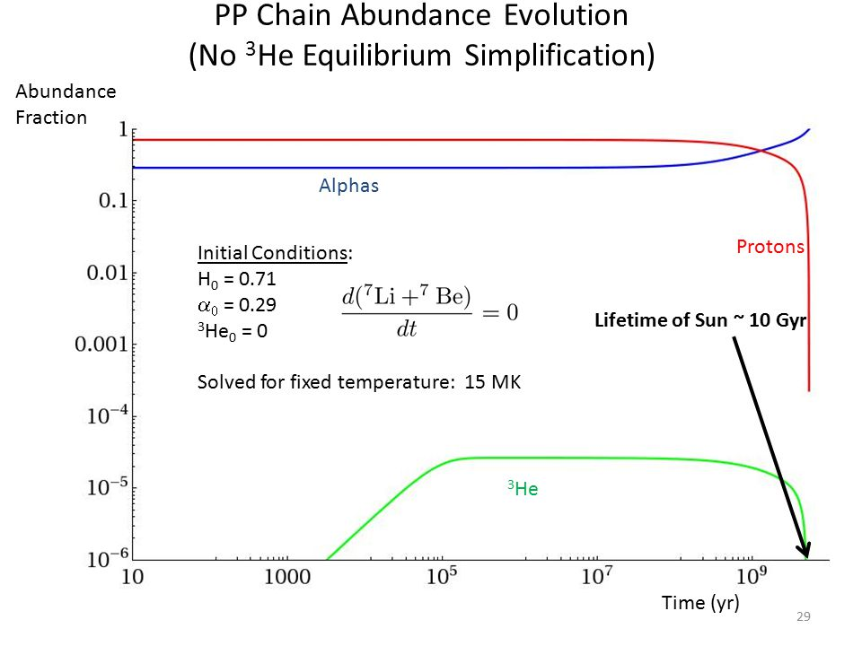PP Chain Abundance Evolution (No 3 He Equilibrium Simplification) 29 Protons Alphas 3 He Time (yr) Initial Conditions: H 0 = 0.71   = 0.29 3 He 0 = 0 Solved for fixed temperature: 15 MK Abundance Fraction Lifetime of Sun ~ 10 Gyr
