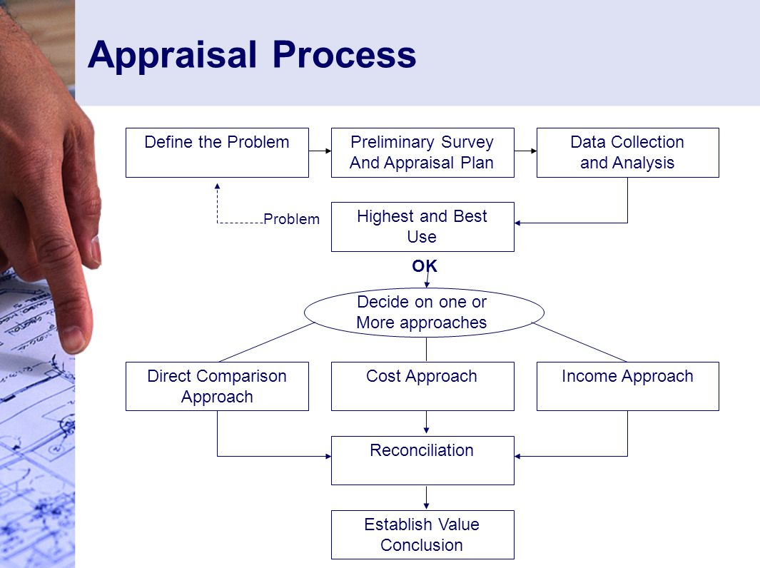 Appraisal Process Preliminary Survey And Appraisal Plan Data Collection and Analysis Define the Problem OK Establish Value Conclusion Highest and Best Use Problem Reconciliation Decide on one or More approaches Cost ApproachDirect Comparison Approach Income Approach