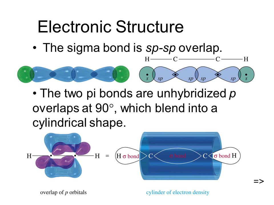 Electronic Structure The sigma bond is sp-sp overlap. The two pi bonds are unhybridized p overlaps at 90 , which blend into a cylindrical shape. =>