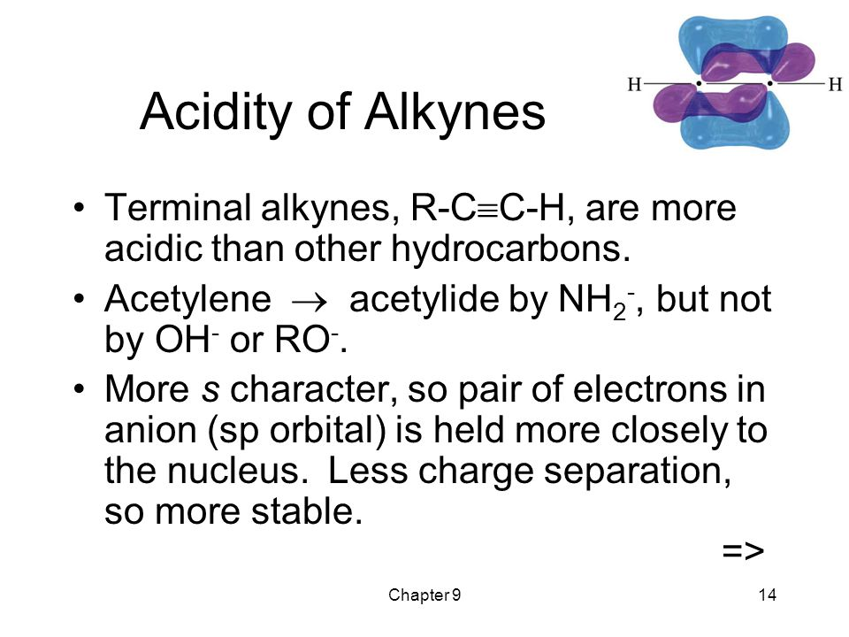 Chapter 914 Acidity of Alkynes Terminal alkynes, R-C  C-H, are more acidic than other hydrocarbons.