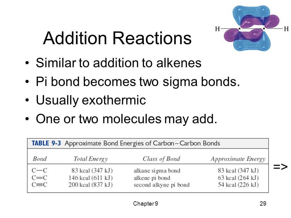 Chapter 929 Addition Reactions Similar to addition to alkenes Pi bond becomes two sigma bonds. Usually exothermic One or two molecules may add. =>
