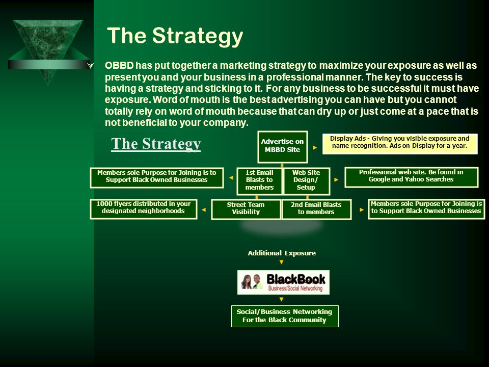 The Strategy OOBBD has put together a marketing strategy to maximize your exposure as well as present you and your business in a professional manner.
