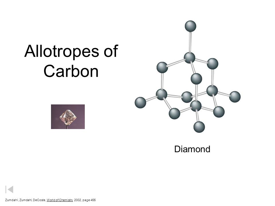 Allotropes of Carbon Graphite