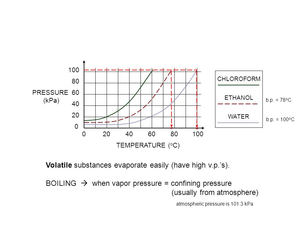 Formation of a bubble is opposed by the pressure of the atmosphere When the vapor pressure is equal to atmospheric pressure the bubble can expand and the liquid boils Zumdahl, Zumdahl, DeCoste, World of Chemistry  2002, page 452