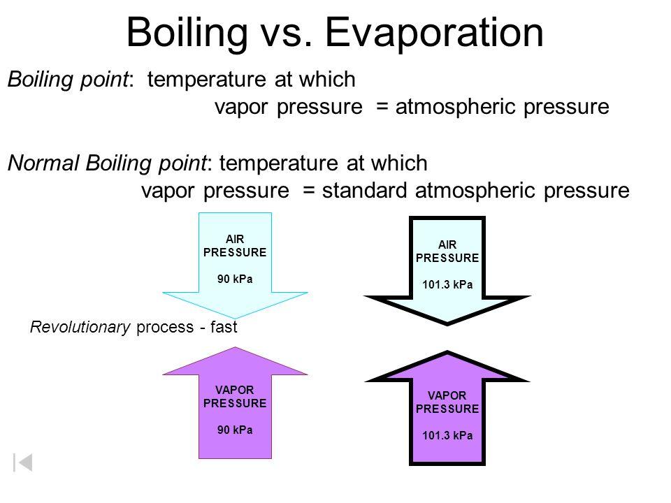 Vapor Pressure 93.3 80.0 66.6 53.3 40.0 26.7 13.3 0 102030405060708090100 61.3 o C78.4 o C100 o C chloroform ethyl alcohol water Pressure (KPa) Temperature ( o C) 101.3