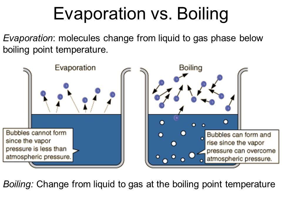 Boiling vs. Evaporation Boiling point: temperature at which vapor pressure = atmospheric pressure Revolutionary process - fast AIR PRESSURE 90 kPa VAP