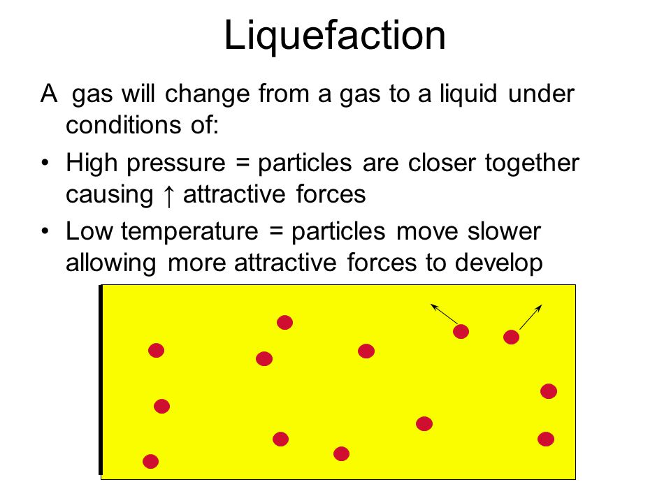 Liquefaction A gas will change from a gas to a liquid under conditions of: High pressure = particles are closer together causing ↑ attractive forces Low temperature = particles move slower allowing more attractive forces to develop
