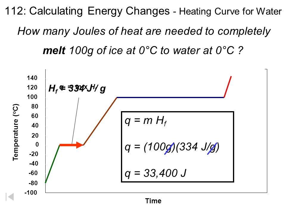 Calculating Energy Changes - Heating Curve for Water q = heat m = mass C state = specific heat ΔT = change in temp Temperature ( o C) 40 20 0 -20 -40 -60 -80 -100 120 100 80 60 140 Time q = m x H f q = m x H v q = m x C water x  q = m x C steam x  q = m x C ice x  C steam = 1.86 J / g °C H f = 334 J / g H v = 2260 J / g C water = 4.18 J / g °C C ice = 2.14 J / g °C