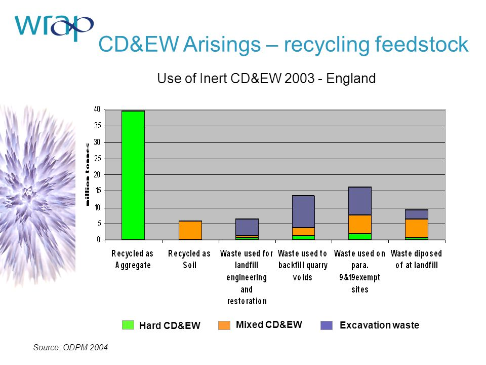 Use of Inert CD&EW 2003 - England CD&EW Arisings – recycling feedstock Source: ODPM 2004 Hard CD&EW Mixed CD&EW Excavation waste