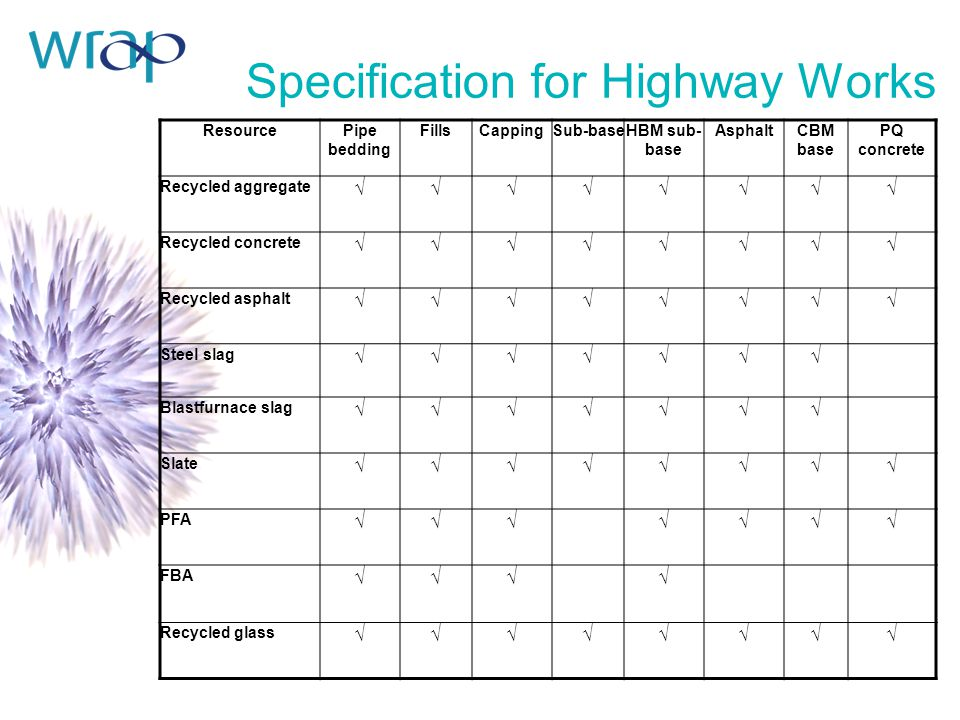 Specification for Highway Works ResourcePipe bedding FillsCappingSub-baseHBM sub- base AsphaltCBM base PQ concrete Recycled aggregate √√√√√√√√ Recycled concrete √√√√√√√√ Recycled asphalt √√√√√√√√ Steel slag √√√√√√√ Blastfurnace slag √√√√√√√ Slate √√√√√√√√ PFA √√√√√√√ FBA √√√√ Recycled glass √√√√√√√√