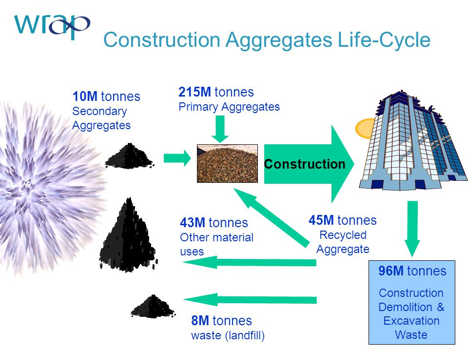 Construction Aggregates Life-Cycle Construction 215M tonnes Primary Aggregates 45M tonnes Recycled Aggregate 96M tonnes Construction Demolition & Excavation Waste 43M tonnes Other material uses 10M tonnes Secondary Aggregates 8M tonnes waste (landfill)