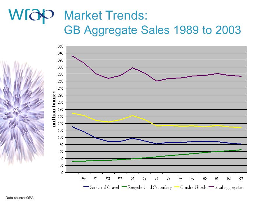 Market Trends: GB Aggregate Sales 1989 to 2003 Data source: QPA
