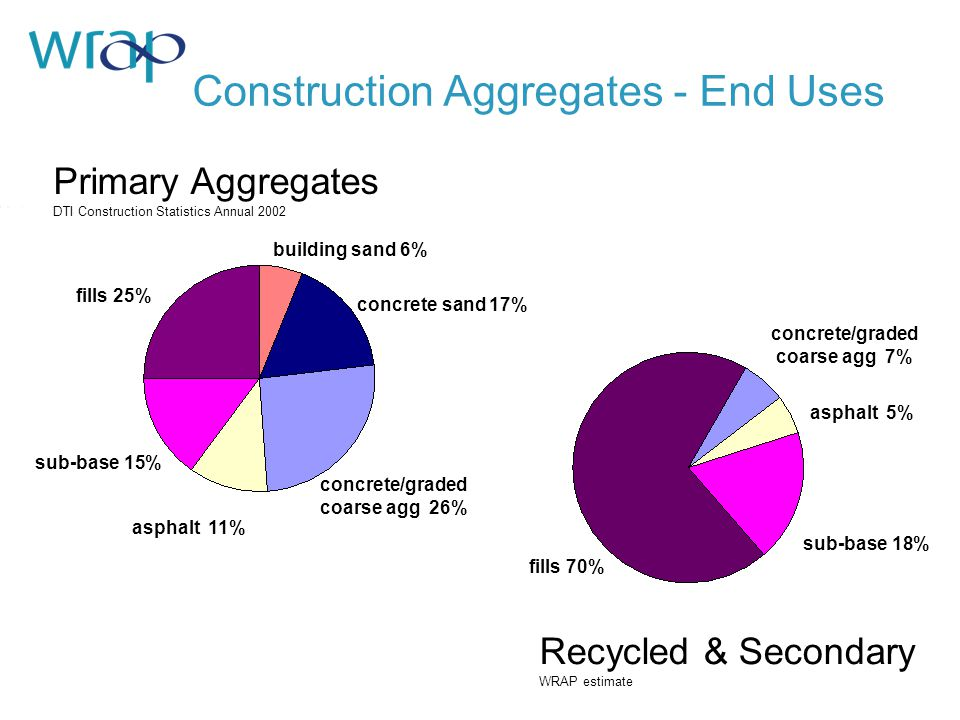 Primary Aggregates DTI Construction Statistics Annual 2002 fills 25% sub-base 15% asphalt 11% concrete/graded coarse agg 26% building sand 6% concrete sand 17% Construction Aggregates - End Uses asphalt 5% sub-base 18% concrete/graded coarse agg 7% fills 70% Recycled & Secondary WRAP estimate