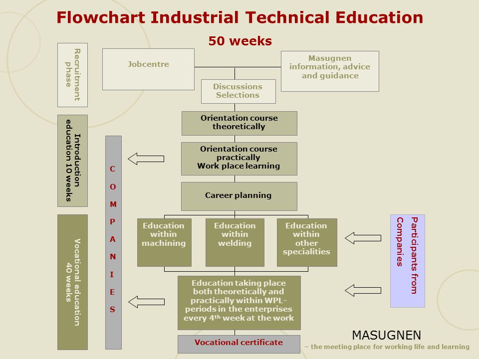 MASUGNEN – the meeting place for working life and learning Flowchart Industrial Technical Education 50 weeks Masugnen information, advice and guidance Jobcentre Recruitment phase Discussions Selections Orientation course theoretically Orientation course practically Work place learning Career planning Education within machining Education within welding Education within other specialities Education taking place both theoretically and practically within WPL- periods in the enterprises every 4 th week at the work Vocational certificate Vocational education 40 weeks Introduction education 10 weeks COMPANIESCOMPANIES Participants fromCompanies