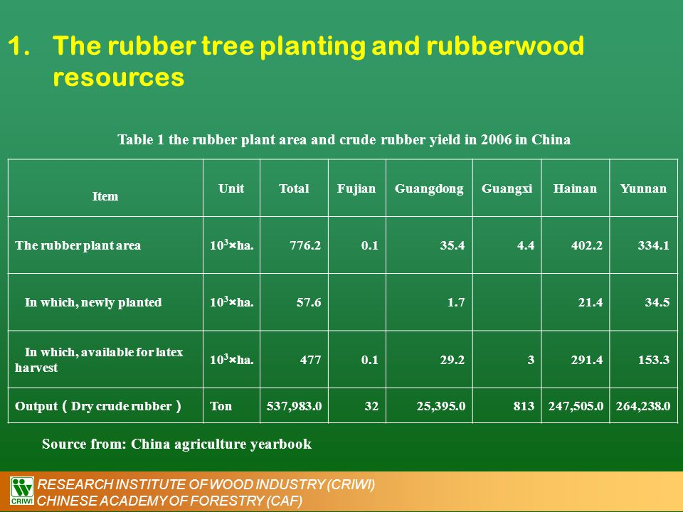 RESEARCH INSTITUTE OF WOOD INDUSTRY (CRIWI) CHINESE ACADEMY OF FORESTRY (CAF) 1.The rubber tree planting and rubberwood resources Table 1 the rubber p
