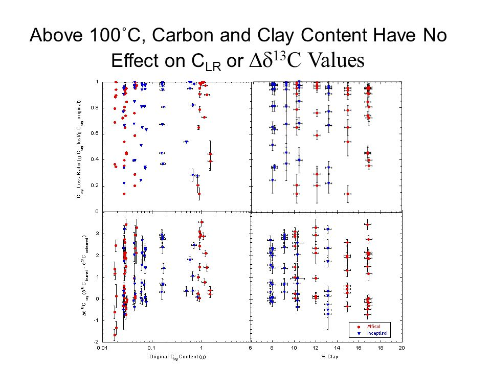 Above 100˚C, Carbon and Clay Content Have No Effect on C LR or  13 C Values