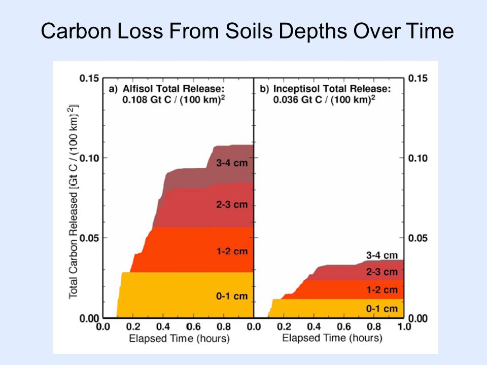 Carbon Loss From Soils Depths Over Time