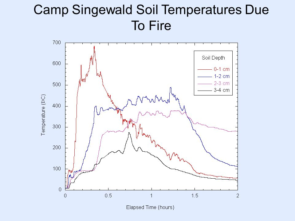 Camp Singewald Soil Temperatures Due To Fire