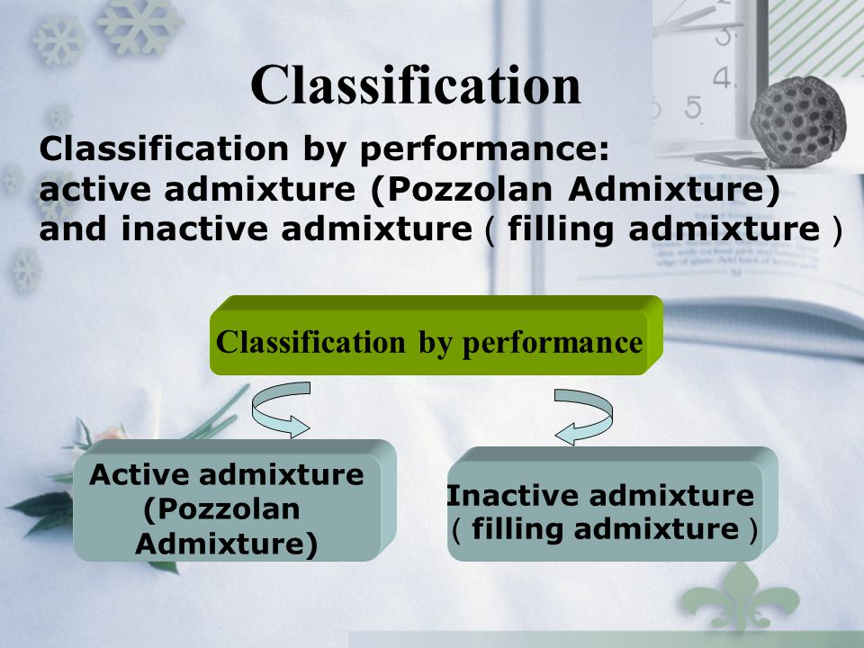 Classification Classification by performance Inactive admixture ( filling admixture ) Active admixture (Pozzolan Admixture) Classification by performa