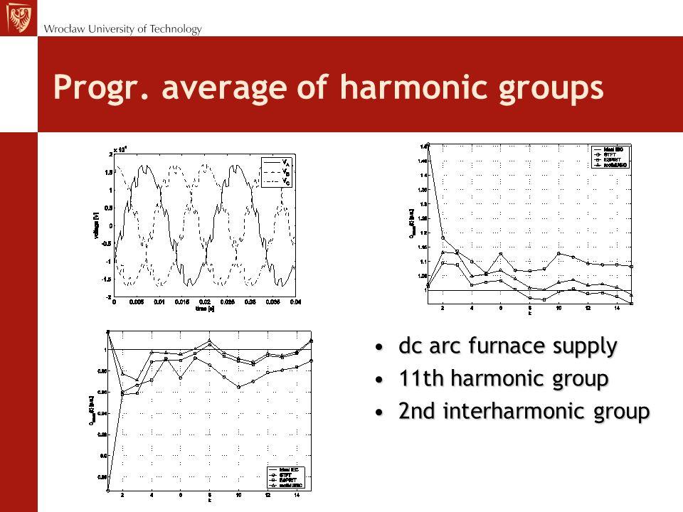 Progr. average of harmonic groups dc arc furnace supplydc arc furnace supply 11th harmonic group11th harmonic group 2nd interharmonic group2nd interha
