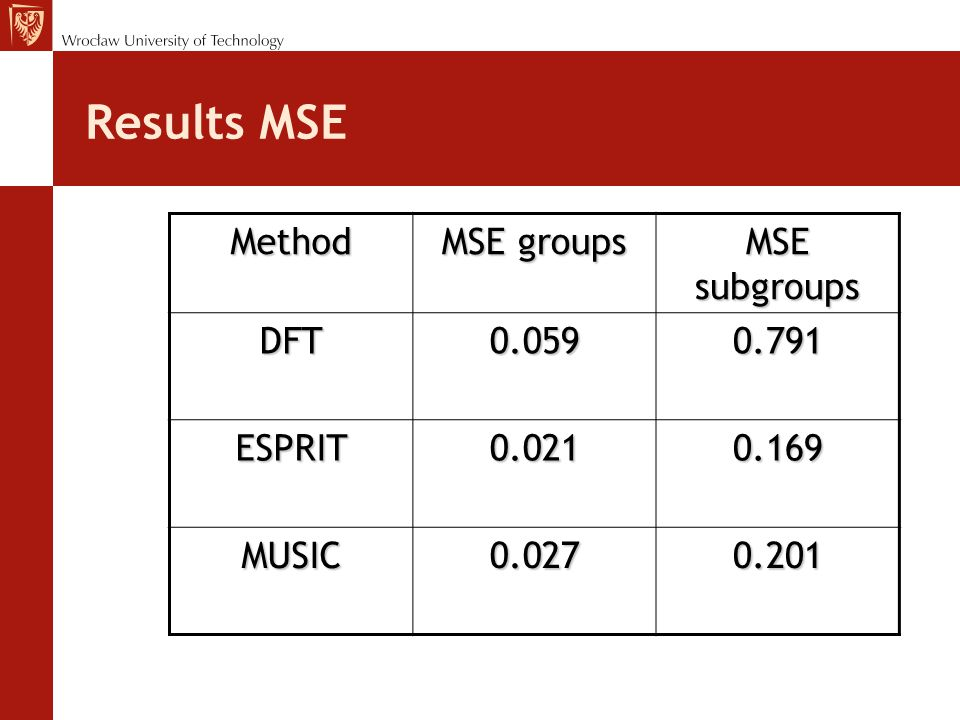 Results MSE Method MSE groups MSE subgroups DFT0.0590.791 ESPRIT0.0210.169 MUSIC0.0270.201