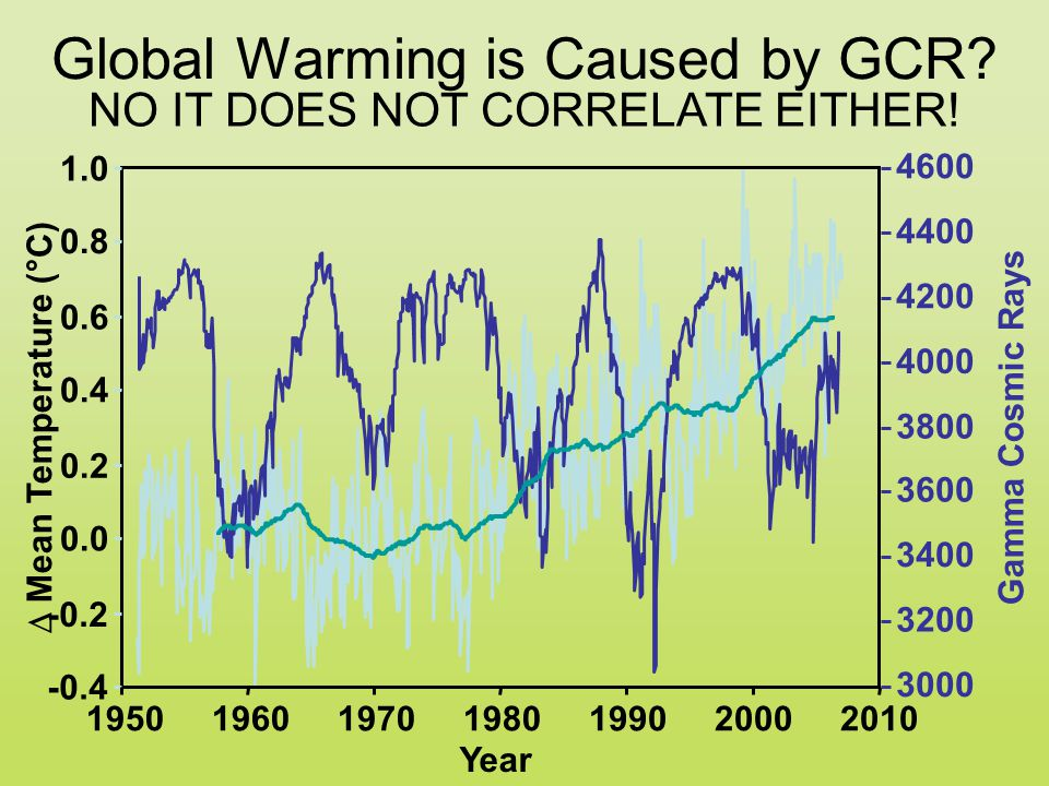 Global Warming is Caused by GCR.
