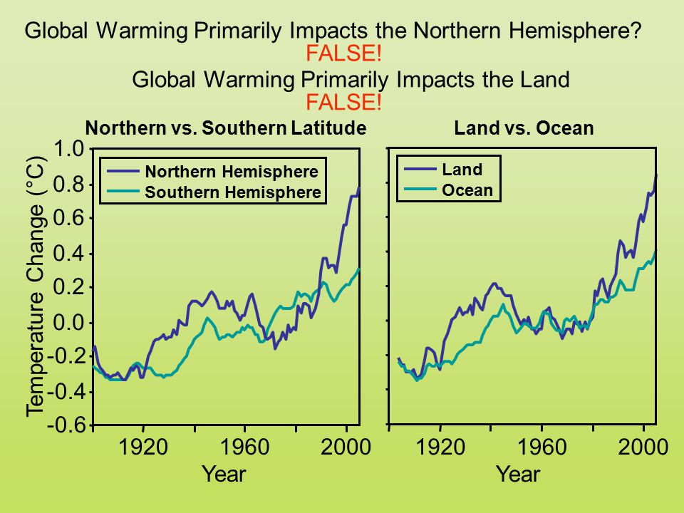 Global Warming Primarily Impacts the Northern Hemisphere? -0.6 -0.4 -0.2 0.0 0.2 0.4 0.6 0.8 1.0 192019602000 Year Temperature Change (°C) Northern vs