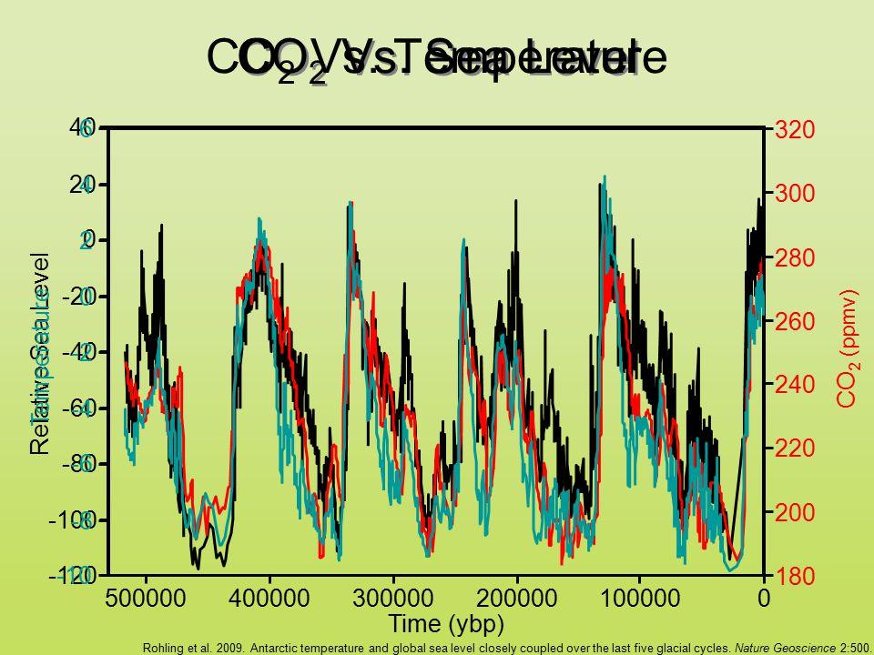 CO 2 Vs. Sea Level CO 2 Vs. Temperature 0100000200000300000400000500000 Time (ybp) -120 -100 -80 -60 -40 -20 0 20 40 Relative Sea Level 180 200 220 24