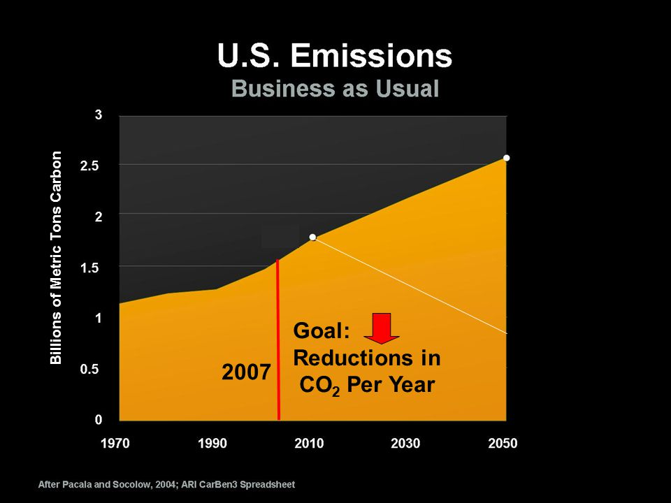 2007 Goal: Reductions in CO 2 Per Year Billions of Metric Tons Carbon