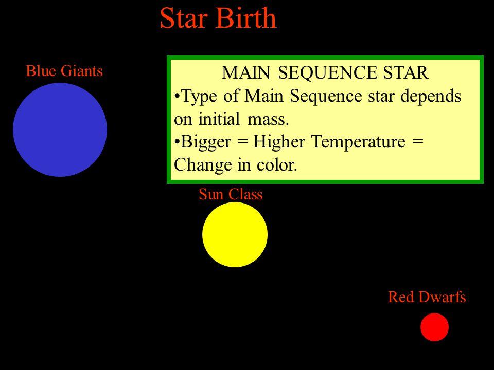 Red Dwarfs Sun Class Blue Giants MAIN SEQUENCE STAR Type of Main Sequence star depends on initial mass.
