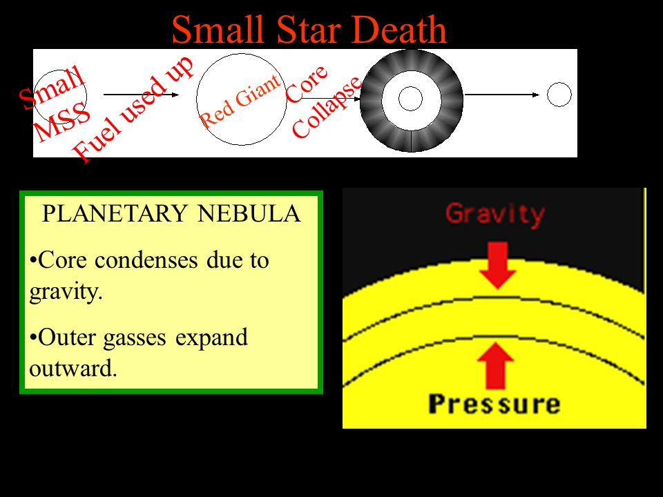 Small Star Death PLANETARY NEBULA Core condenses due to gravity. Outer gasses expand outward. Small MSS Fuel used up Red Giant Core Collapse