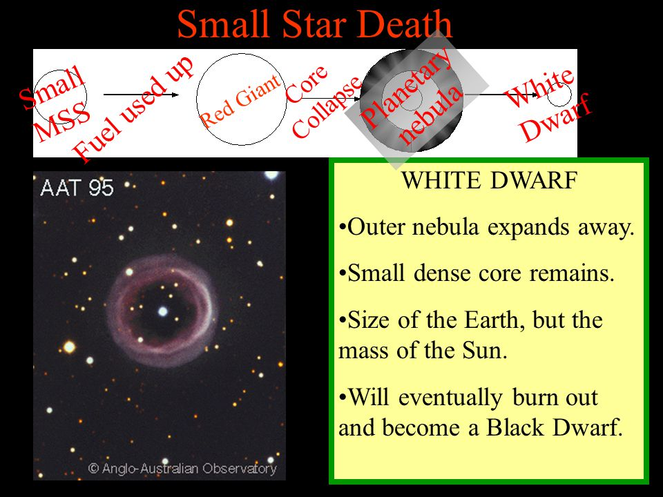 Small Star Death WHITE DWARF Outer nebula expands away. Small dense core remains. Size of the Earth, but the mass of the Sun. Will eventually burn out