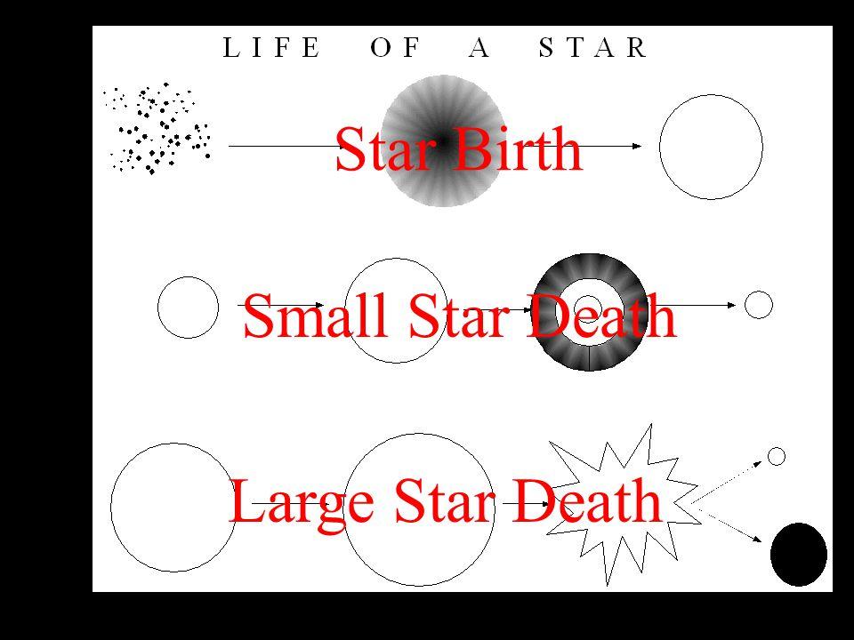 Star Birth Small Star Death Large Star Death