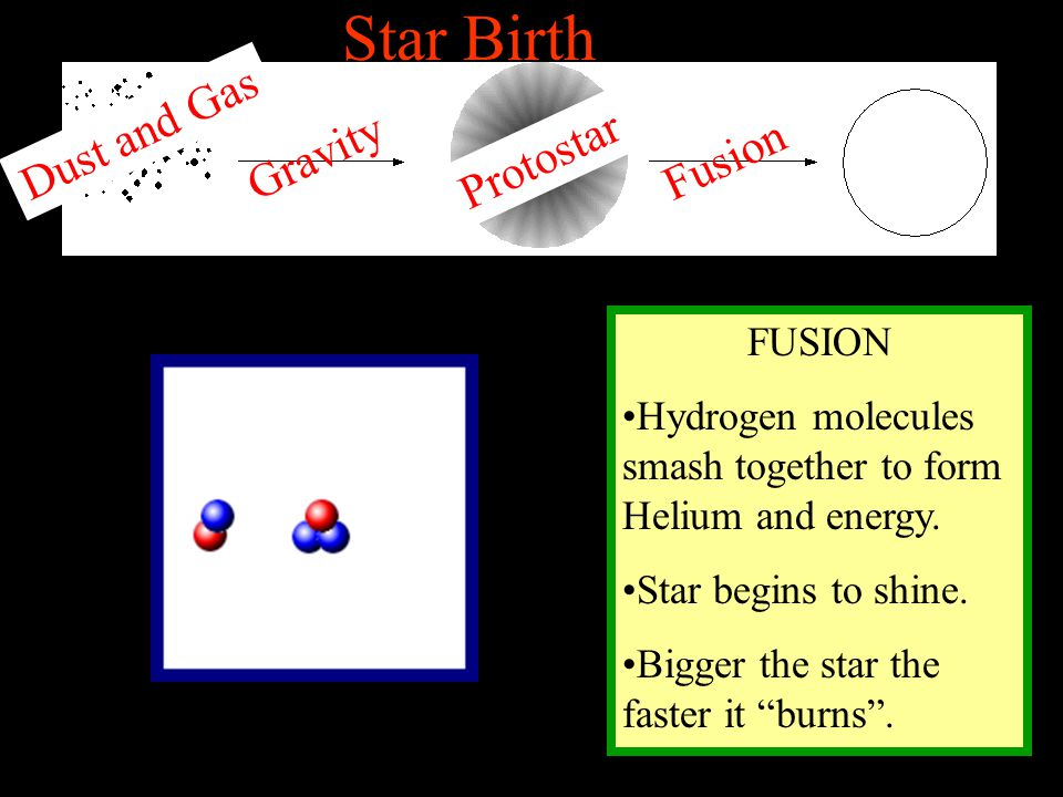 """FUSION Hydrogen molecules smash together to form Helium and energy. Star begins to shine. Bigger the star the faster it """"burns"""". Star Birth Dust and G"""