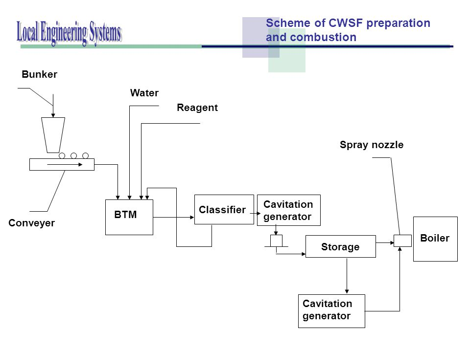 Reagent Water Boiler Spray nozzle Cavitation generator Storage Bunker Classifier Conveyer BTM Scheme of CWSF preparation and combustion