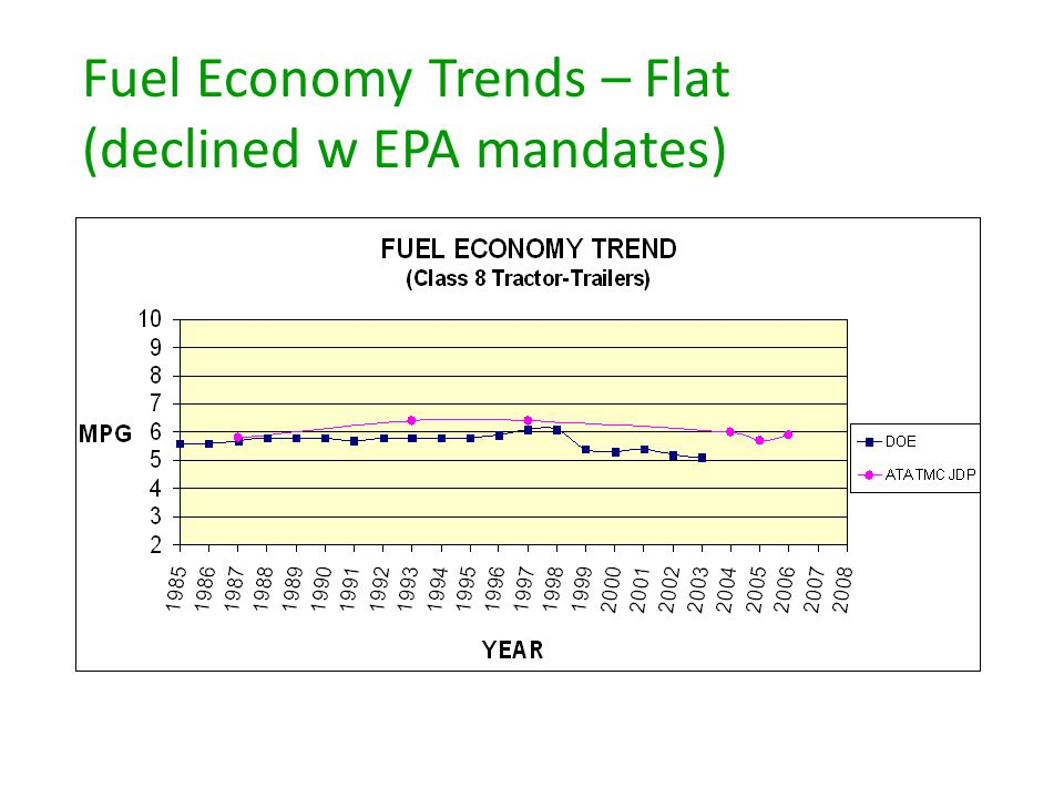 Fuel Economy Trends – Flat (declined w EPA mandates)