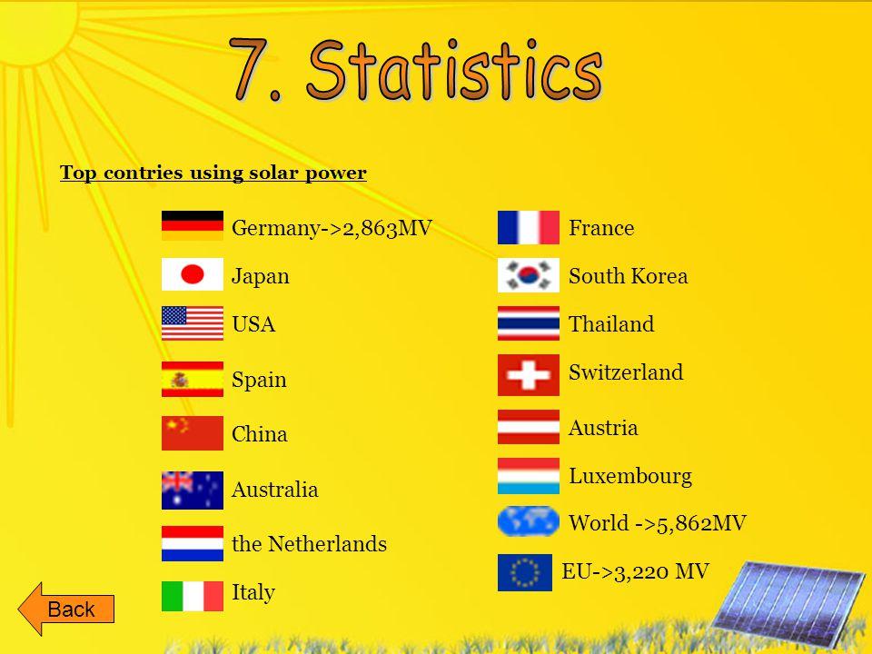 Germany->2,863MV USA Italy Japan Spain the Netherlands Top contries using solar power Back China Australia France South Korea Thailand Switzerland Aus