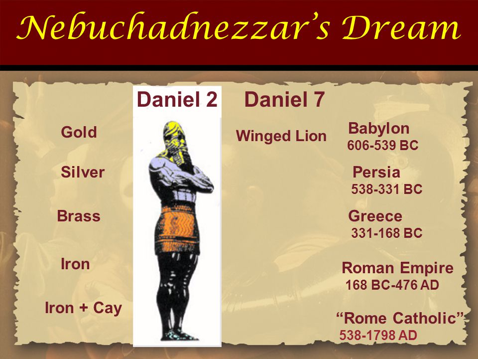 Nebuchadnezzar's Dream Iron Iron + Cay Roman Empire 168 BC-476 AD Rome Catholic 538-1798 AD Gold Silver Brass Babylon 606-539 BC Persia 538-331 BC Greece 331-168 BC Daniel 2Daniel 7 Winged Lion