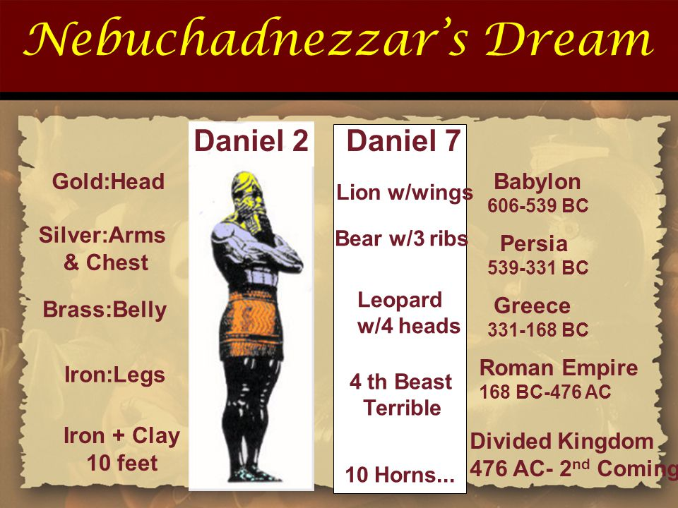 Nebuchadnezzar's Dream Iron:Legs Iron + Clay 10 feet Roman Empire 168 BC-476 AC Divided Kingdom 476 AC- 2 nd Coming JC Gold:Head Silver:Arms & Chest Brass:Belly Babylon 606-539 BC Persia 539-331 BC Greece 331-168 BC Daniel 2Daniel 7 Lion w/wings Bear w/3 ribs Leopard w/4 heads 4 th Beast Terrible 10 Horns...