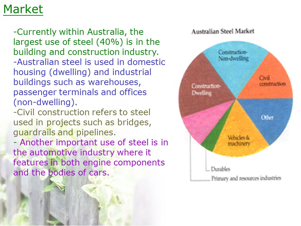 Market -Currently within Australia, the largest use of steel (40%) is in the building and construction industry.