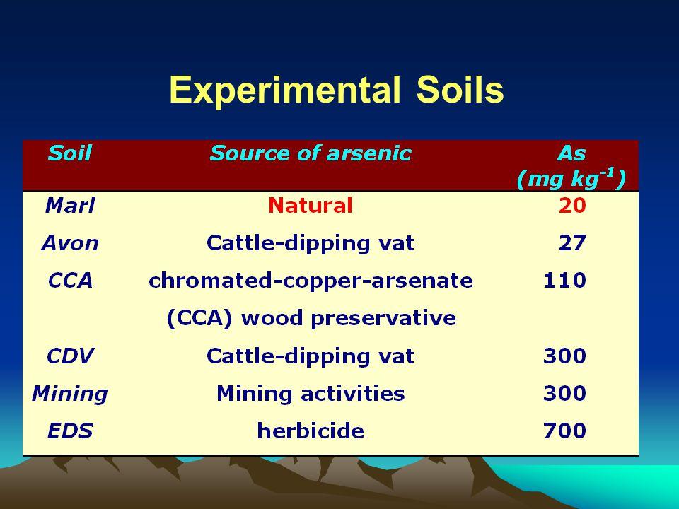 Experimental Soils