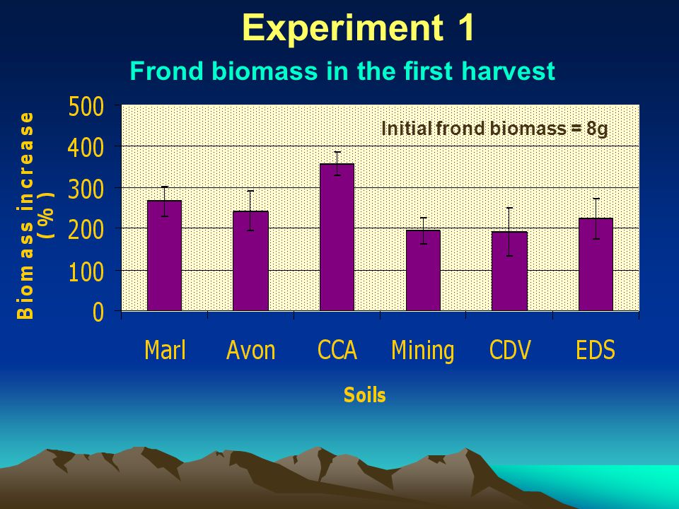 Frond biomass in the first harvest Initial frond biomass = 8g Experiment 1