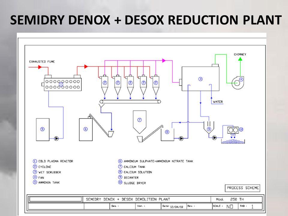 SEMIDRY DENOX + DESOX REDUCTION PLANT