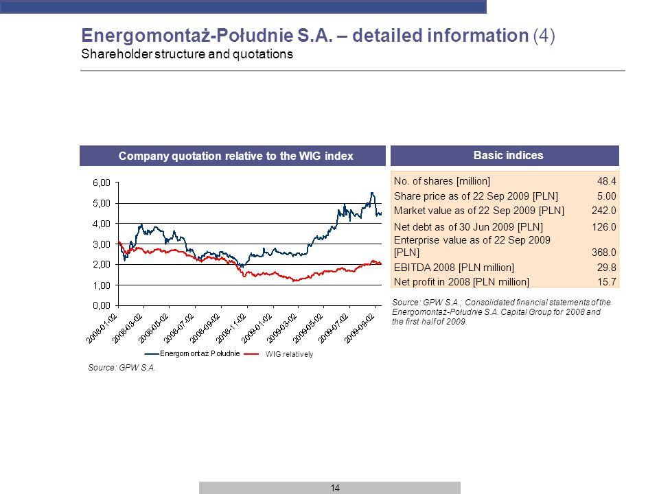 14 Company quotation relative to the WIG index Energomontaż-Południe S.A.