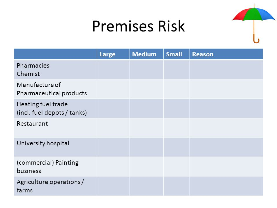Premises Risk LargeMediumSmallReason Pharmacies Chemist Manufacture of Pharmaceutical products Heating fuel trade (incl.