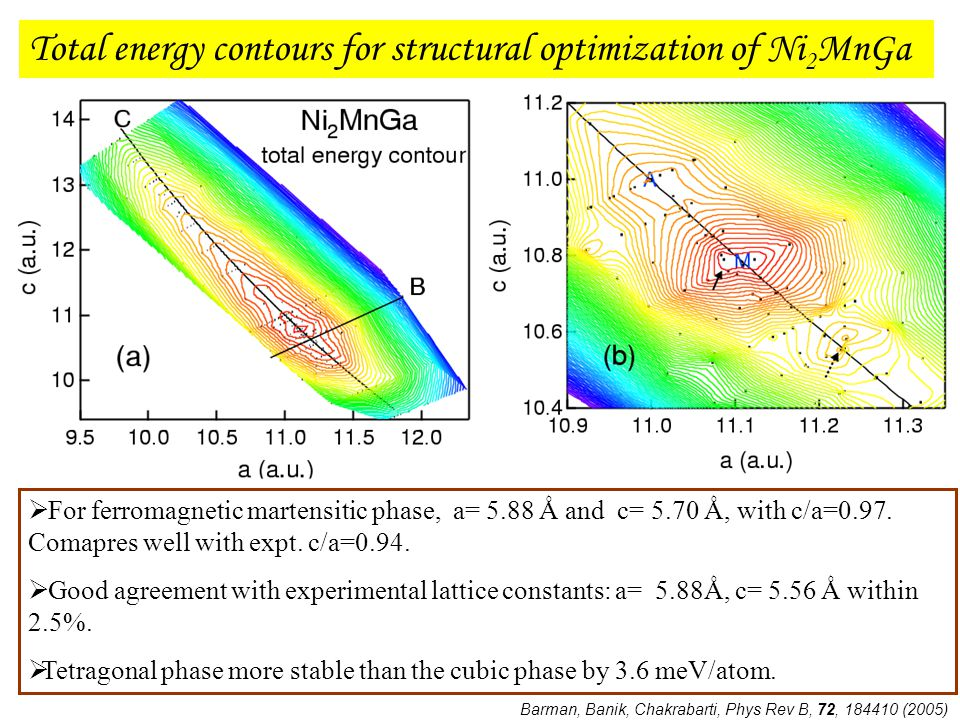 Total energy contours for structural optimization of Ni 2 MnGa  For ferromagnetic martensitic phase, a= 5.88 Ǻ and c= 5.70 Ǻ, with c/a=0.97. Comapres