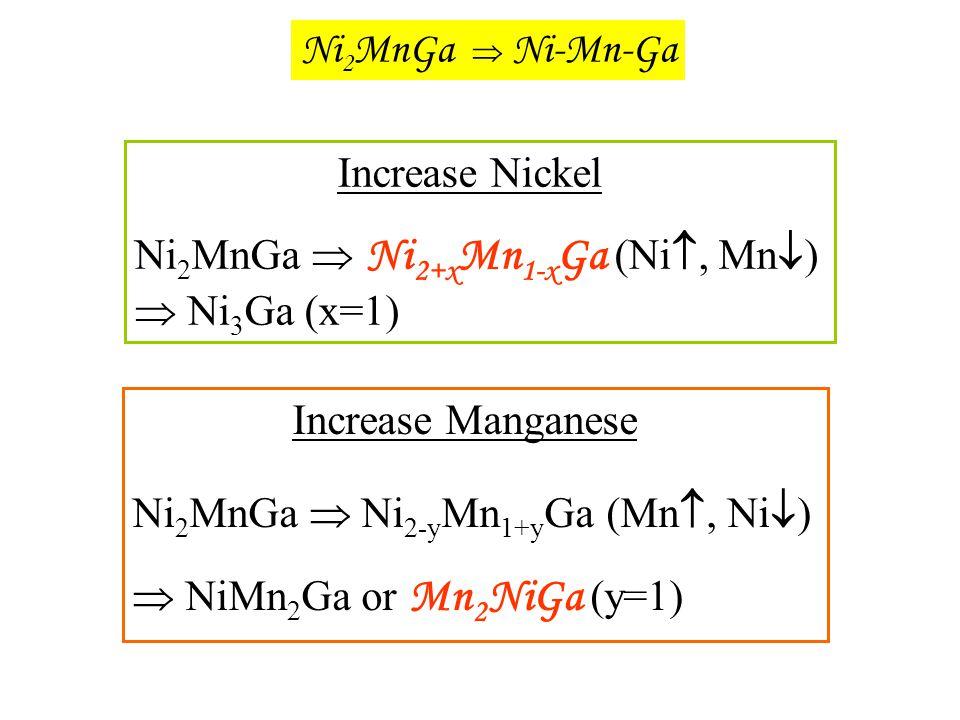 Increase Nickel Ni 2 MnGa  Ni 2+x Mn 1-x Ga (Ni , Mn  )  Ni 3 Ga (x=1) Ni 2 MnGa  Ni-Mn-Ga Increase Manganese Ni 2 MnGa  Ni 2-y Mn 1+y Ga (Mn ,
