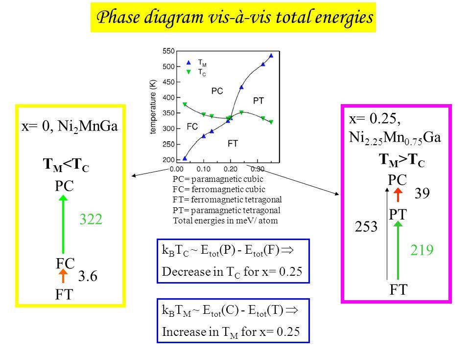 PC= paramagnetic cubic FC= ferromagnetic cubic FT= ferromagnetic tetragonal PT= paramagnetic tetragonal Total energies in meV/ atom FC PC 322 x= 0, Ni