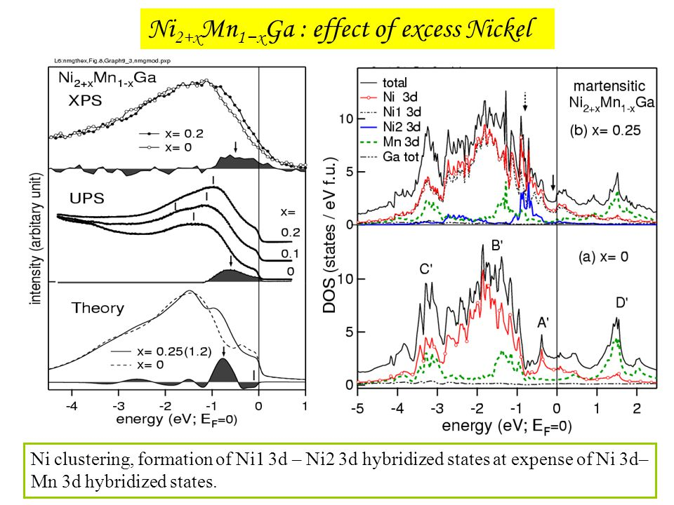 Ni 2+x Mn 1−x Ga : effect of excess Nickel Ni clustering, formation of Ni1 3d – Ni2 3d hybridized states at expense of Ni 3d– Mn 3d hybridized states.