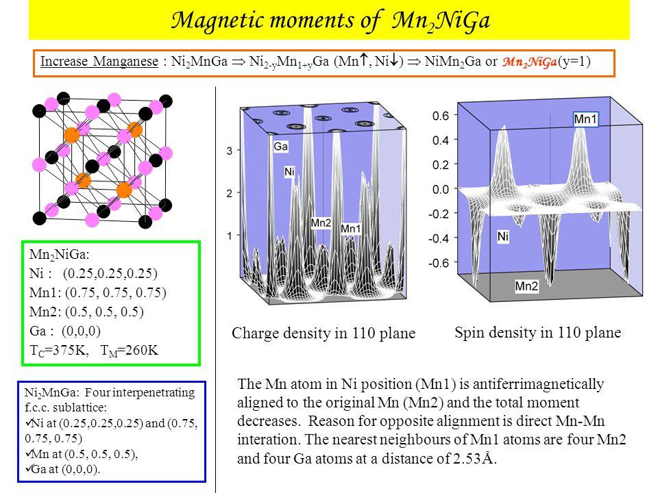 Magnetic moments of Mn 2 NiGa Increase Manganese : Ni 2 MnGa  Ni 2-y Mn 1+y Ga (Mn , Ni  )  NiMn 2 Ga or Mn 2 NiGa (y=1) Mn 2 NiGa: Ni : (0.25,0.2
